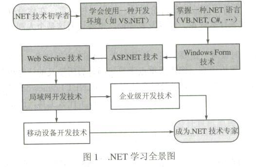 net学习路径图